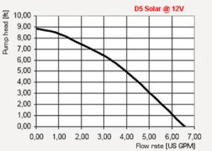 D5 Pump Curve